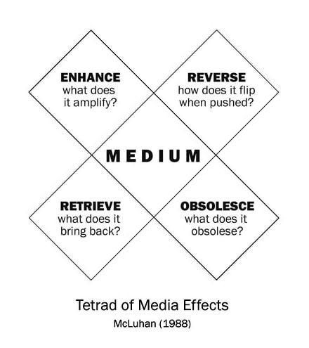 McLuhan | Noah Brier dot Com